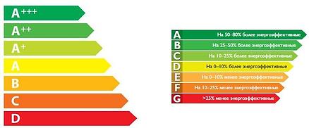 Энергоэффективность и класс потребления энергии техникой