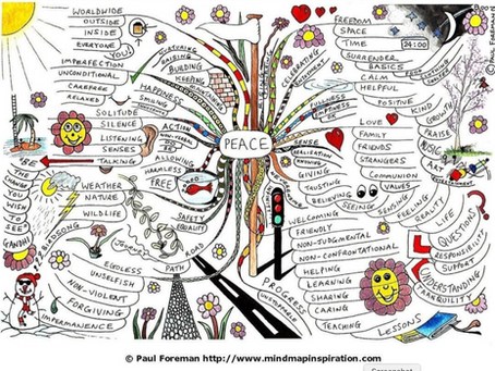 Mind Map + Mood Board