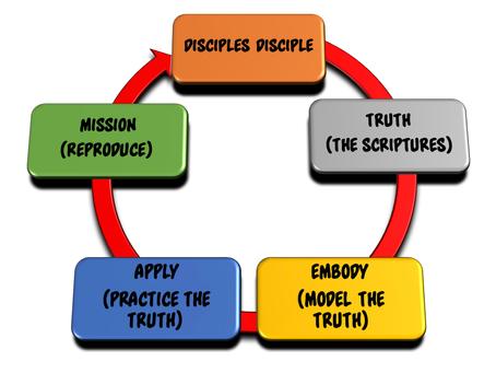 Disciple Confusion