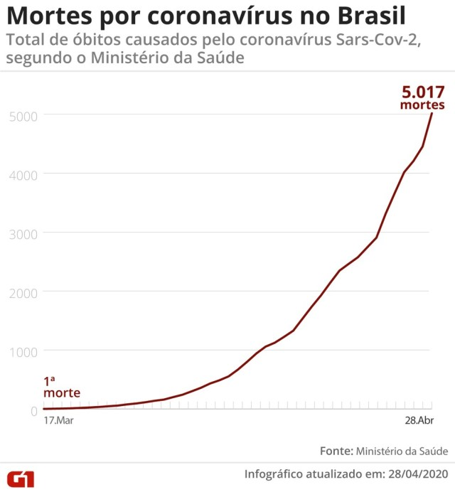Brasil registra 5.017 mortes — Foto: Guilherme Pinheiro/ G1
