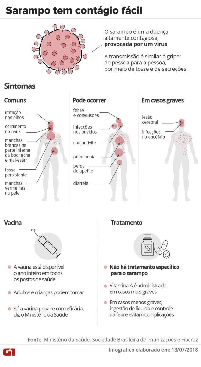 Entenda o que é sarampo, quais os sintomas, como é o tratamento e quem deve se vacinar  — Foto: Infografia: Karina Almeida/G1/Arquivo