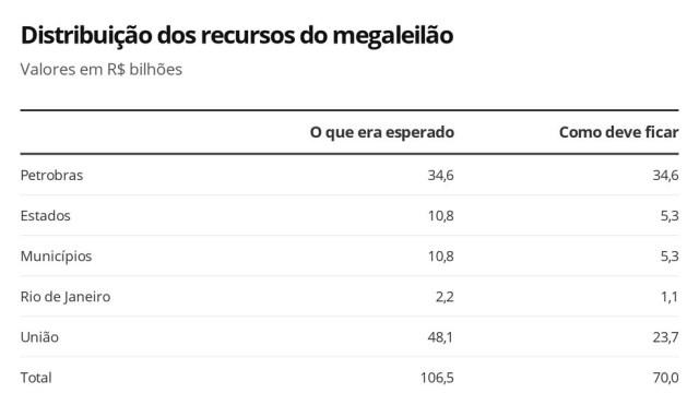 Distribuição dos recursos do megaleilão do pré-sal — Foto: Economia G1