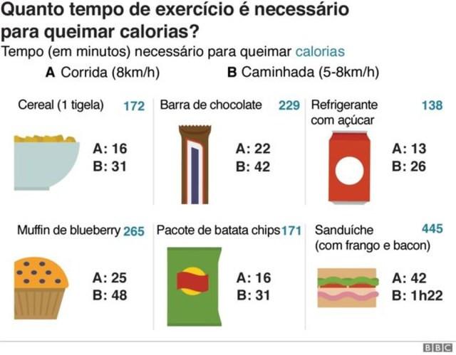 Quanto exercício é necessário para queimar calorias? — Foto: BBC