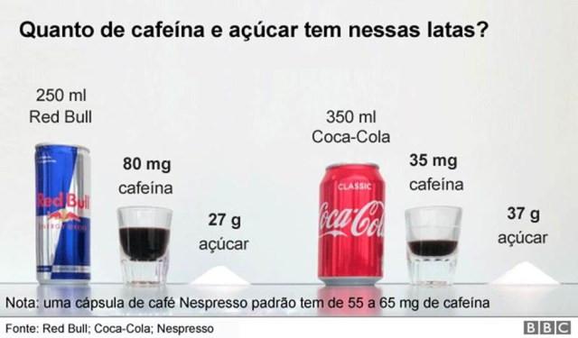 Nos energéticos, a principal fonte de energia é o açúcar — Foto: BBC