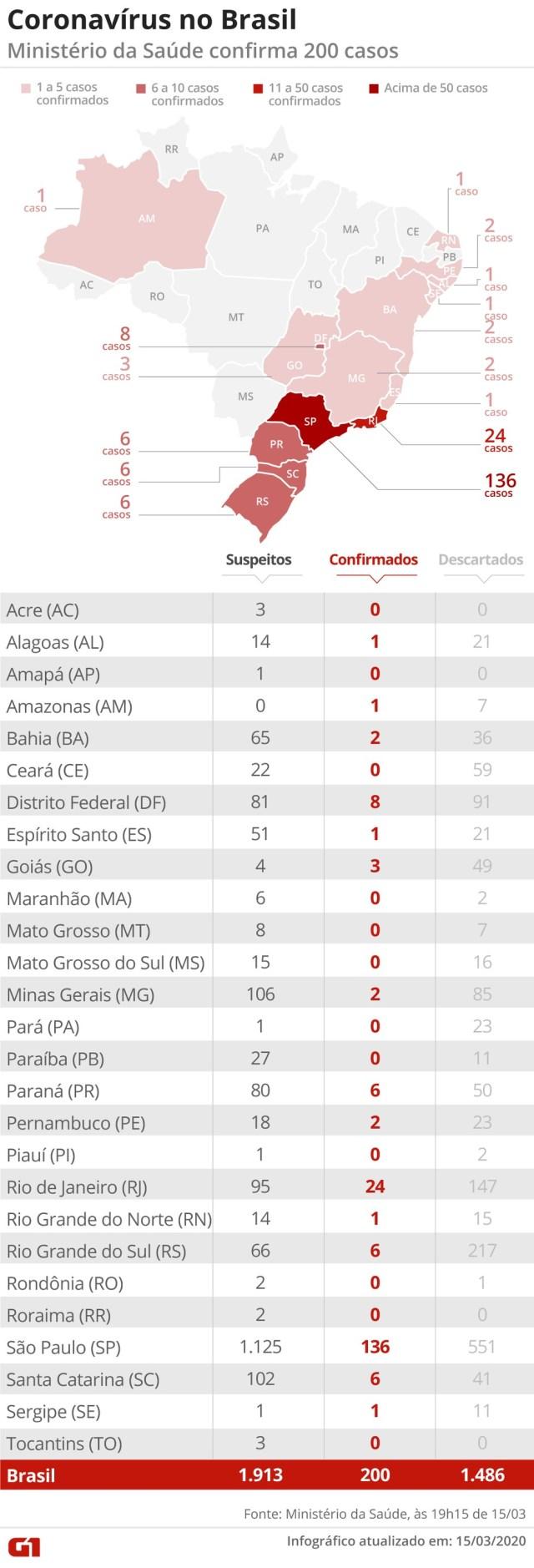 Ministério da Saúde confirma 200 casos, em 15 Estados — Foto: Guilherme Pinheiro/ G1