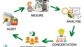 Projet de lutte contre le gaspillage alimentaire