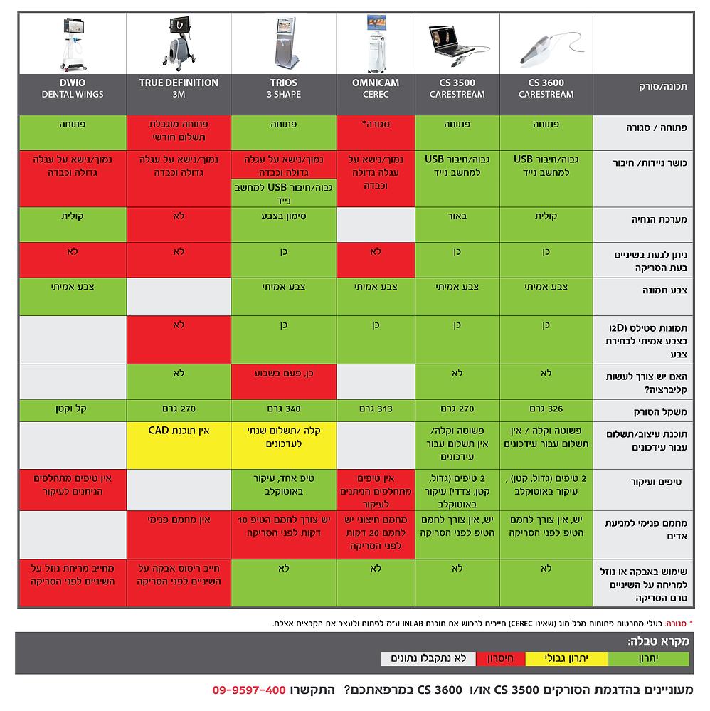 השוואות תכונות עיקריות של סורקים אינטראאורלים