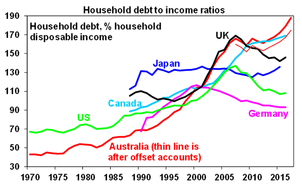 Household Debt vs Income Ratio