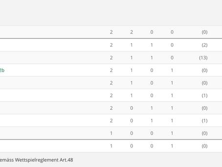 Matchbericht 1. Mannschaft