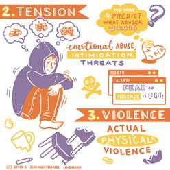 3 phases of Domestic Violence | Domestic Abuse Singapore  | Infographic | Visual Summary | Illustration | Artese Studios