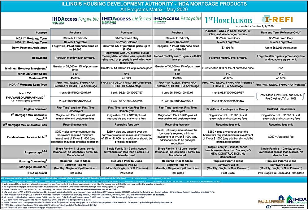 IHDA All Programs Matrix