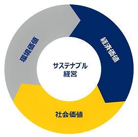 サステナブル経営・図.jpg