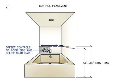 Industry Ed with Richard: Kitchen & Bath Guideline Series – Tubs