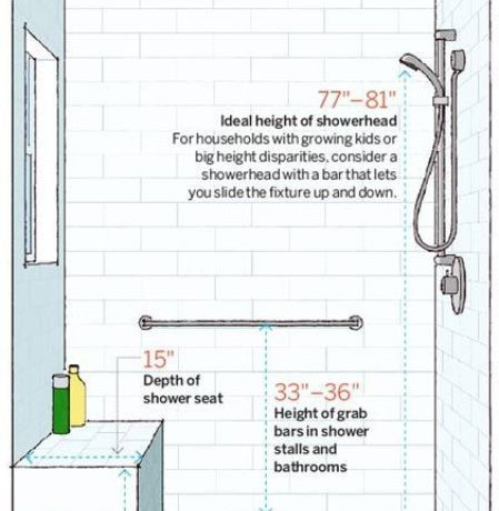 Industry Ed with Richard: Shower Design Trends, Part 2
