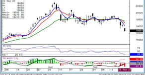 Gold Still Poised for Lower Trade 9/24/20