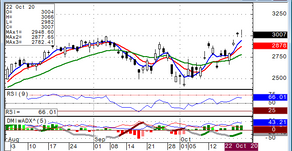 Natural Gas NOVEMBER Still Bullish Overall, but DECEMBER Already Broke Below Bearish Formation