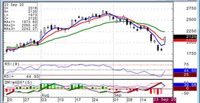 Natural Gas Bullish Unless we Fail Back Below Formation Below 9/24/20