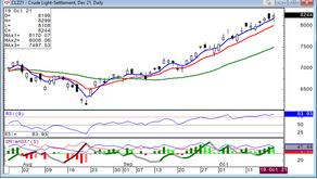 Crude Oil (WTI) is Bullish 10/20/21