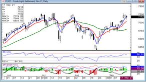 Crude Oil is Bearish Within Overall Bullishness. 9/20/21