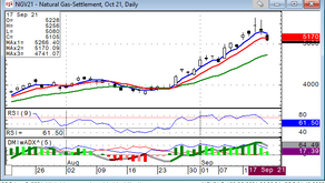 Natural Gas is Bearish Within Overall Bullishness. 9/20/21