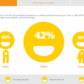 Do you know how happy you are? Do not worry, Guardian's new app tells you.