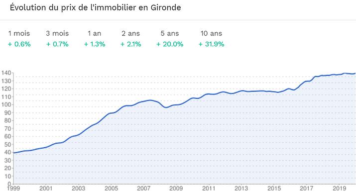 IMMO-ANDERNOS - Evolution prix Gironde.P