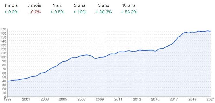 Evolution des prix.JPG