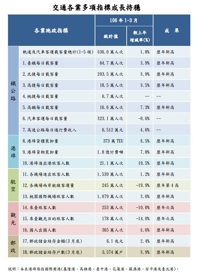 106 年 1-3 月重要交通統計指標
