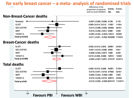Reduced mortality with targeted radiation for early breast cancer