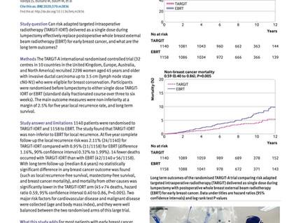 Long-term efficacy of TARGIT-IORT for breast cancer confirmed