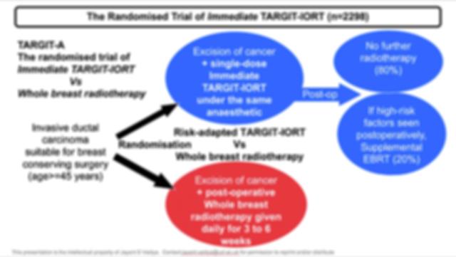RCT of Immediate TARGIT-IORT vs EBRT.png