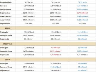 USDA estima estoques finais de soja 2021/22 ainda muito apertado nos EUA