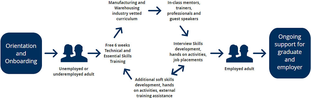 Skills2advance program process