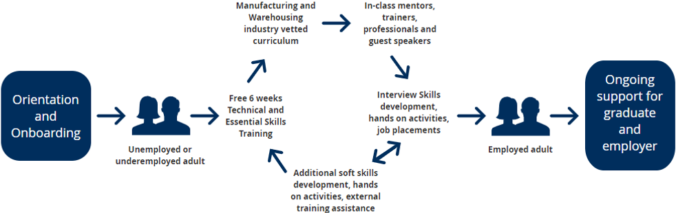 Skills2Advance-Process-training model-apply