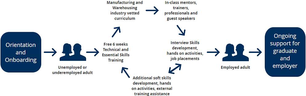 skills2advance-training model-process-steps-warehousing-manufacturing