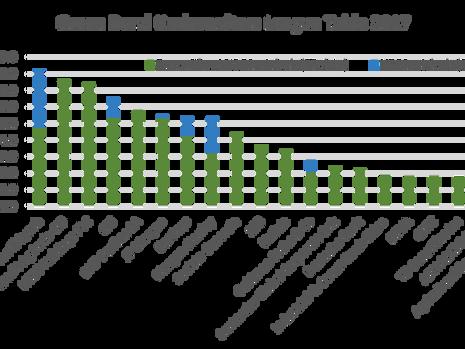 Buoyant Green Bond market sweeps into 2018