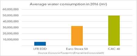 Extra Financial Indicators : LFR highlights corporate water consumption