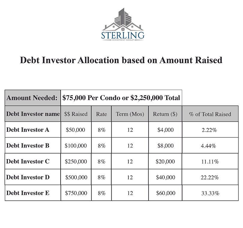 Debt Investor Arey.jpg