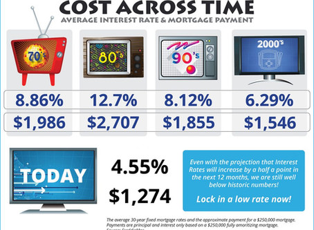 Cost Across Time [INFOGRAPHIC]