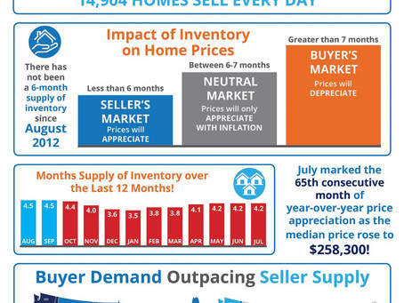 How Supply and Demand Impacts Real Estate Home Values [INFOGRAPHIC]