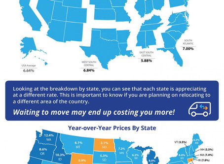Home Prices Up 6.64% Across the Country!