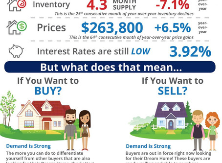 Inventory Drops Again, Sales Slow