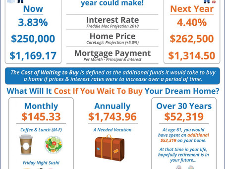 Should I Buy a Home Now? Or Wait Until Next Year? [INFOGRAPHIC]