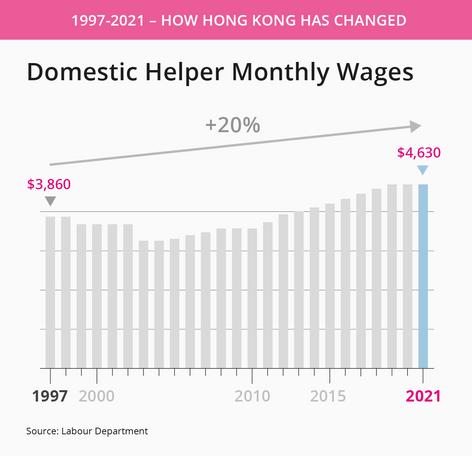 Hong Kong domestic helper wages.png