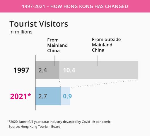 Tourist visitors to Hong Kong.png
