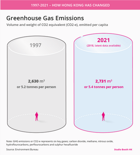 Greenhouse gas emissions in Hong Kong.pn