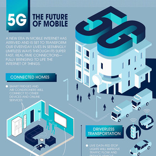 Samsung 5G - The Future of Mobile