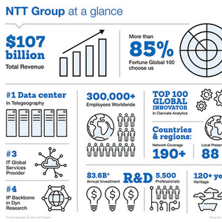 NTT Group at a Glance