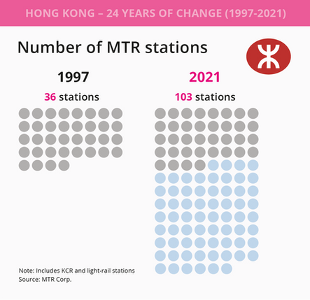 Number of MTR stations.png