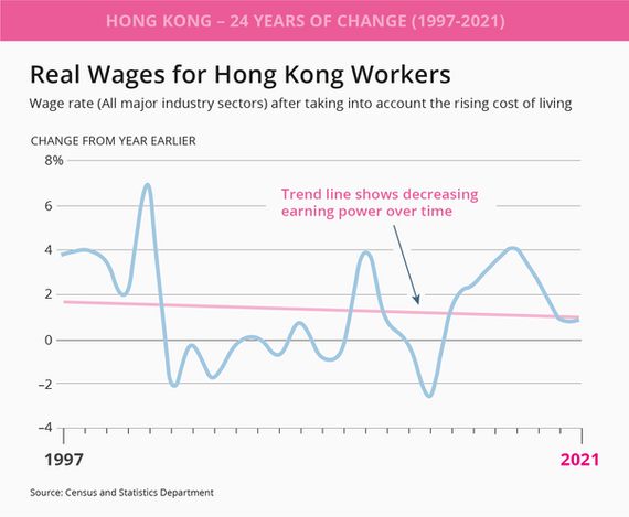 Real wage rate for HK workers.png